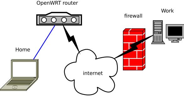 OpenWRT Dropbear ssh reverse tunnel scheme